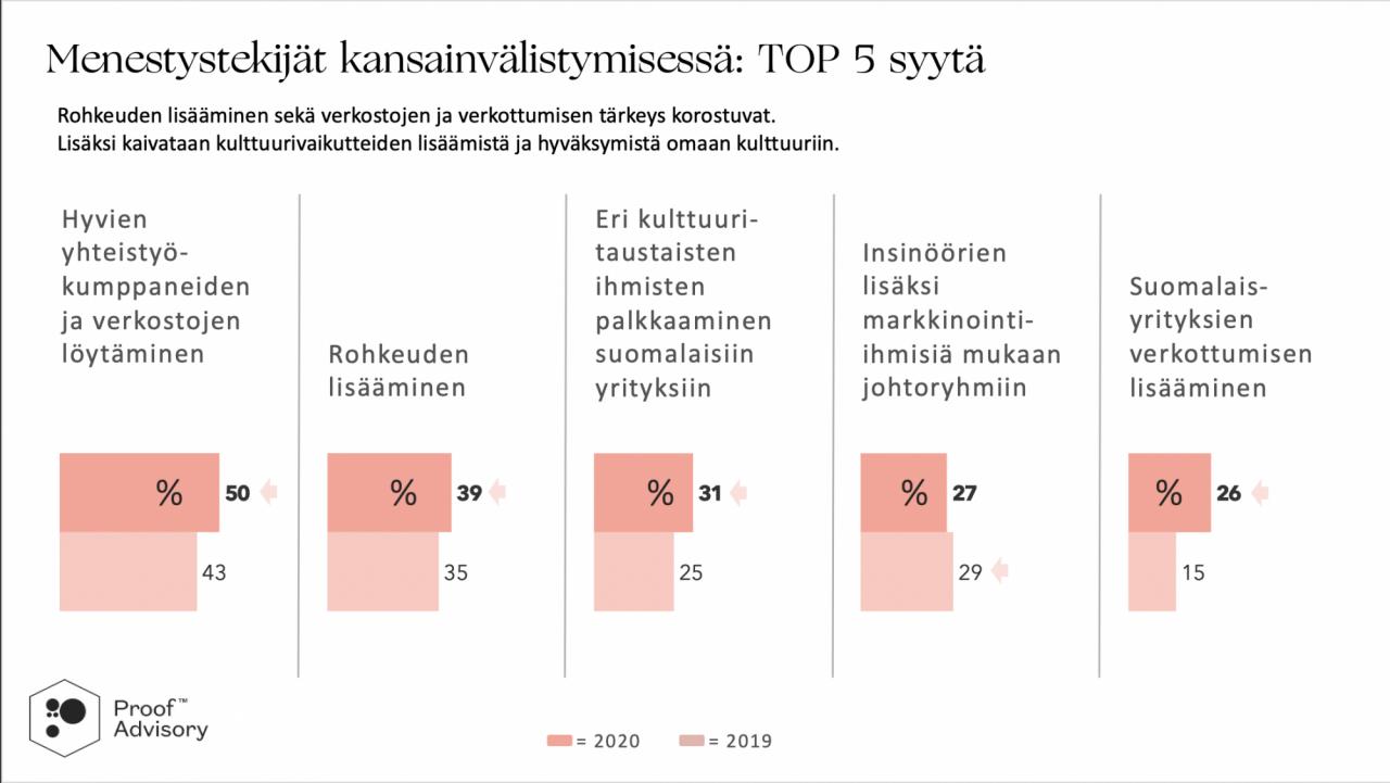 Suomalaisten yritysten menestystekijät kansainvälistymisessä